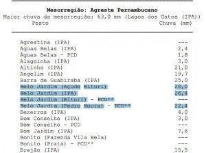 Belo Jardim ( Bitury) 20,0mm; Belo Jardim (IPA) 26,4; Belo Jardim (Pedro Moura) – PCD** 22,4