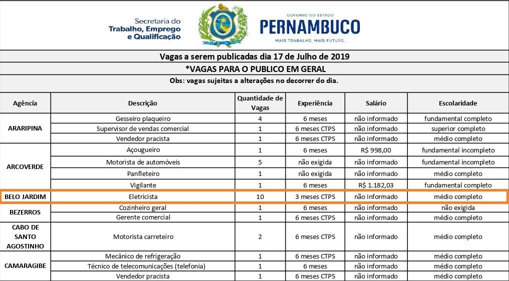 Agência do Trabalho oferta vagas para Belo Jardim