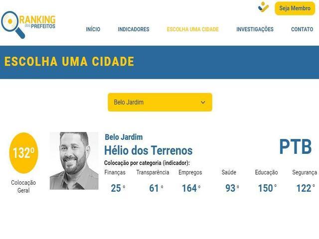 Prefeito de Belo Jardim fica numa das últimas colocações do ranking de prefeitos de Pernambuco