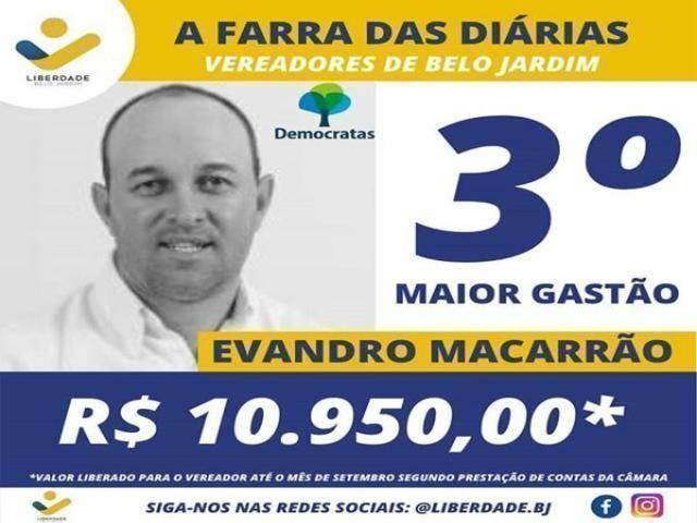 Evandro macarrão ocupa 3º lugar no ranking dos vereadores que mais gastaram com diárias