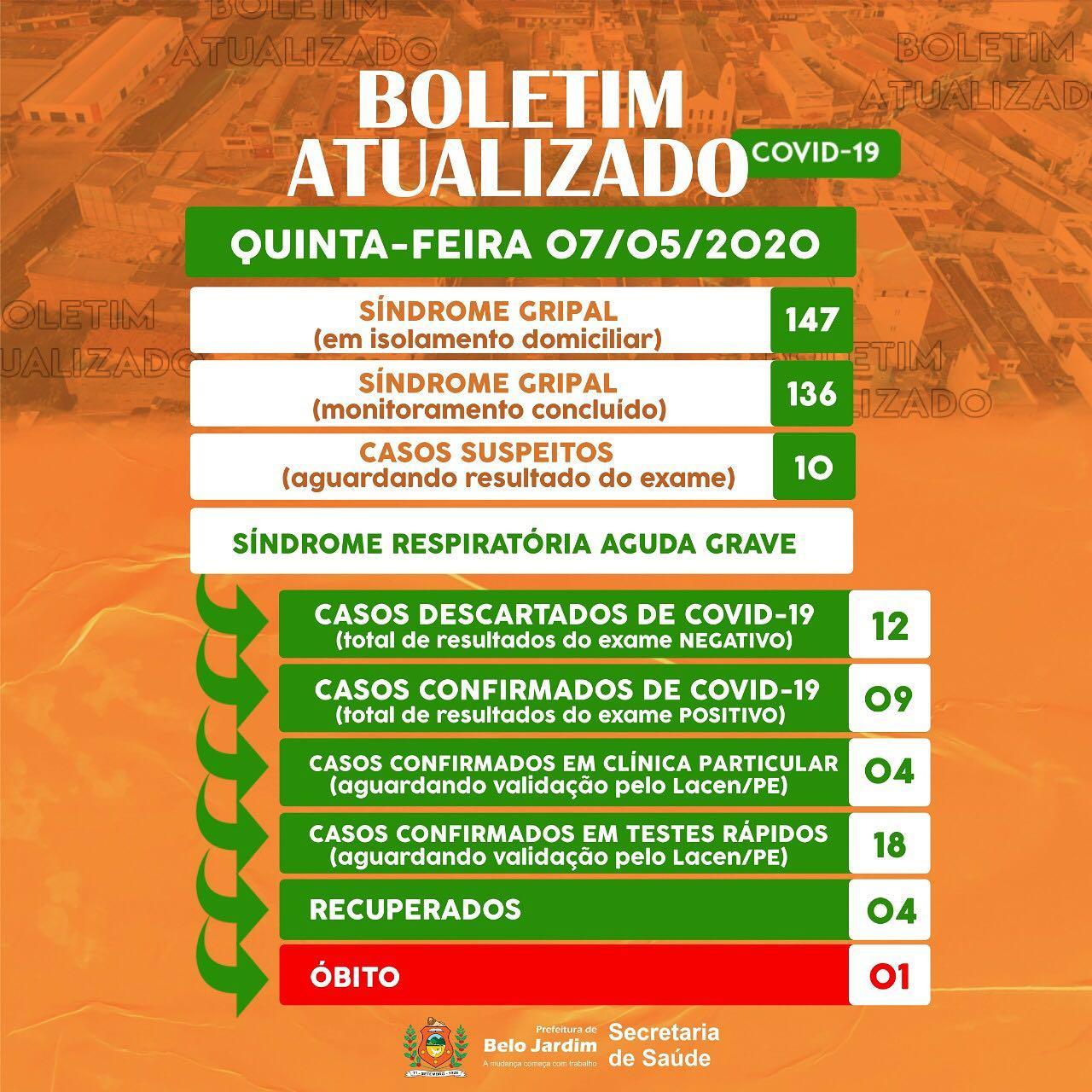 Boletim Epidemiológico divulgado pela Prefeitura de Belo Jardim é alvo de críticas