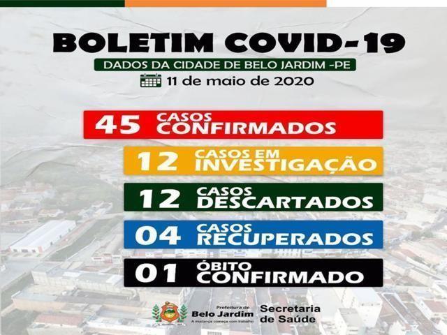 Sobe para 45 casos confirmados de Covid-19 em Belo Jardim