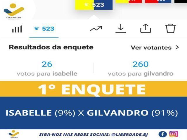 Eleições 2020: Gilvandro Estrela bate adversários e vence enquete em todos os cenários