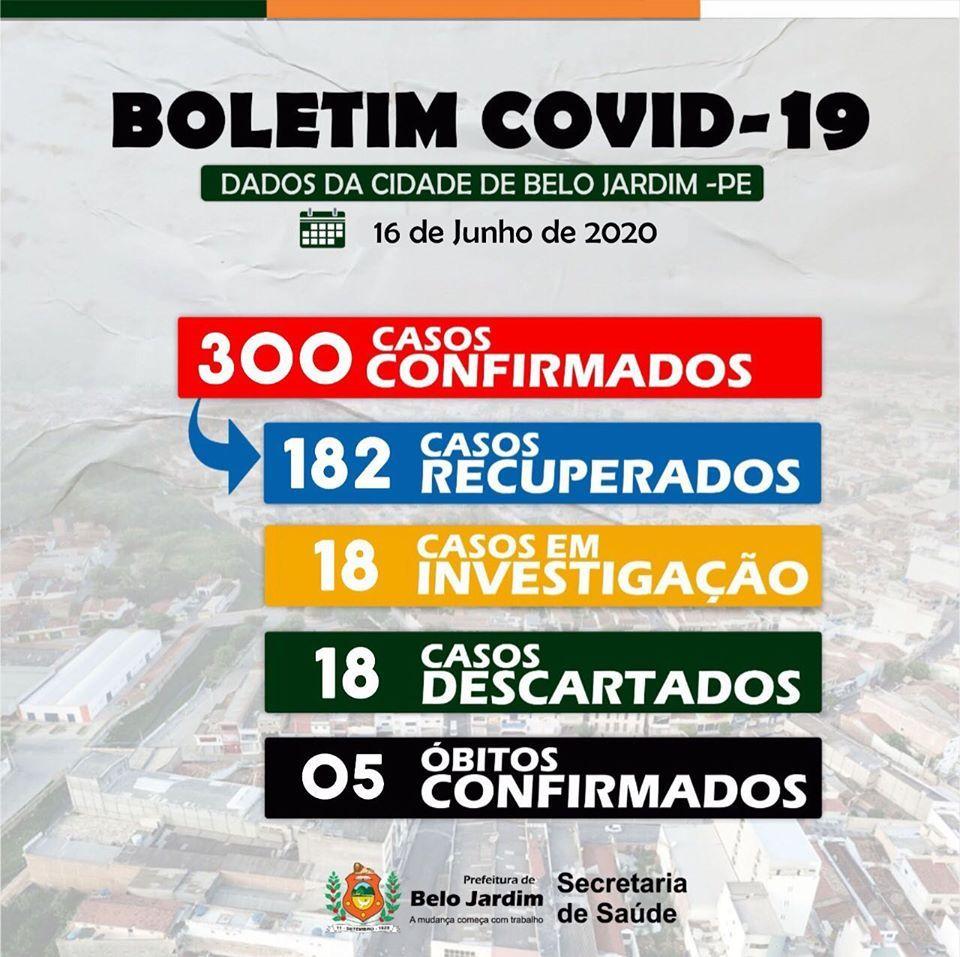 Belo Jardim registra 300 casos de Coronavírus