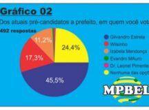 Gilvandro Estrela vence enquete do MPBEL