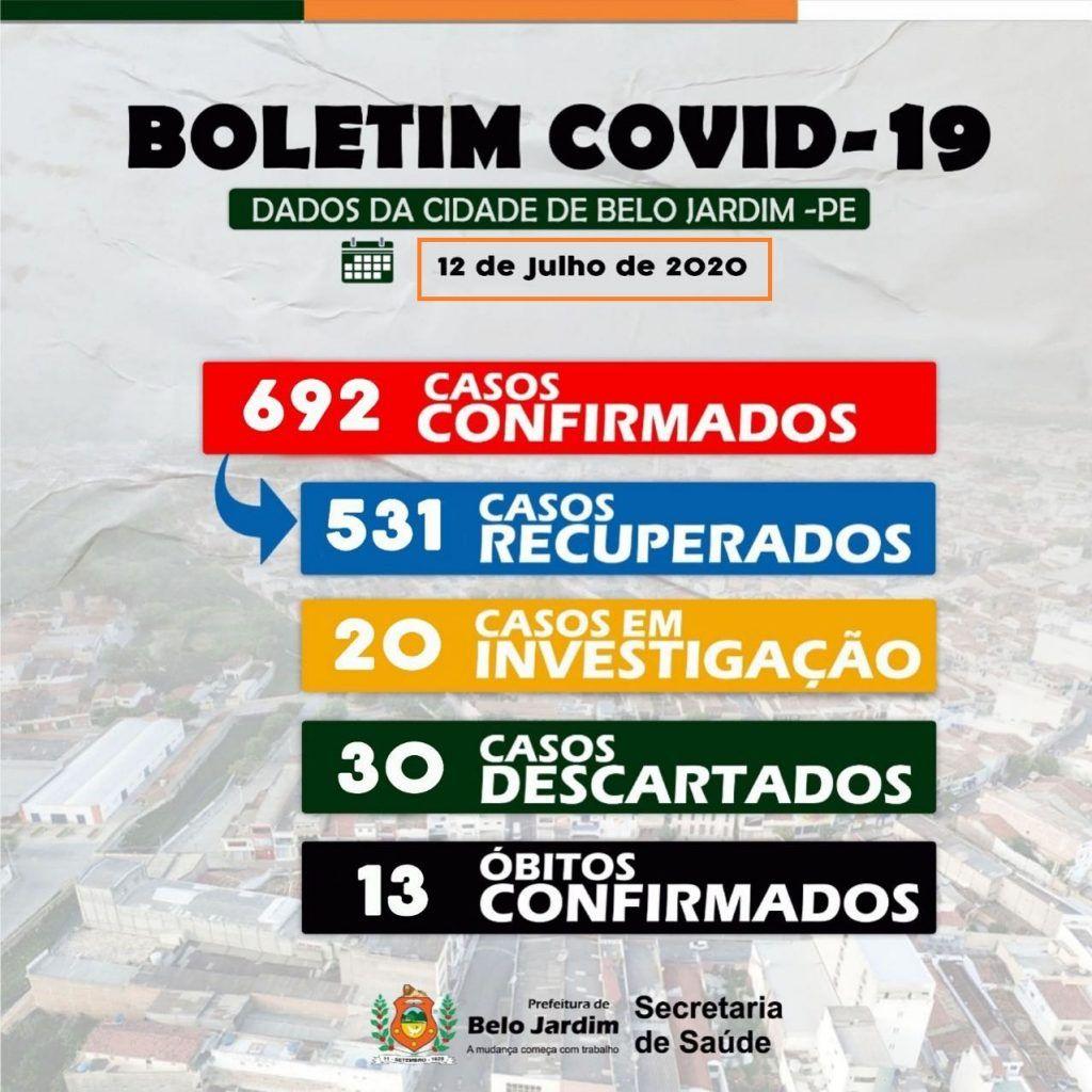 Gestão Hélio é responsável por 20% dos casos de Covid-19 em Pernambuco