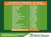 Prefeitura de Belo Jardim divulga boletim que mostra bairros com maior incidência de Covid-19