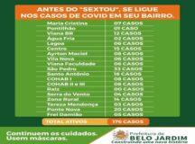 São Pedro é o bairro com maior número de infectados pela Covid-19 em Belo Jardim